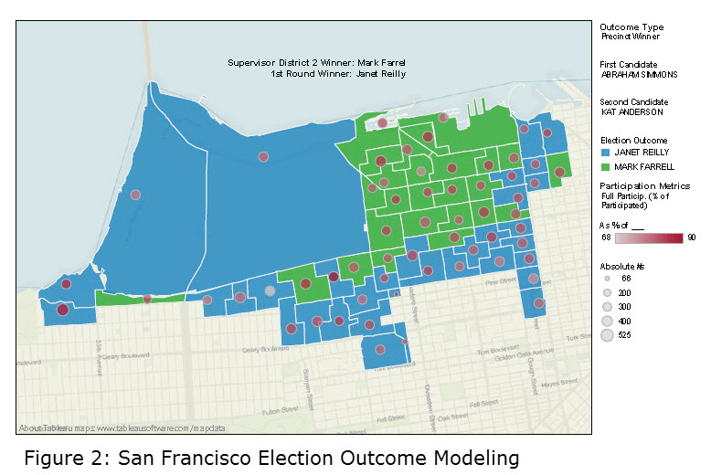 Figure 2 - San Francisco Election