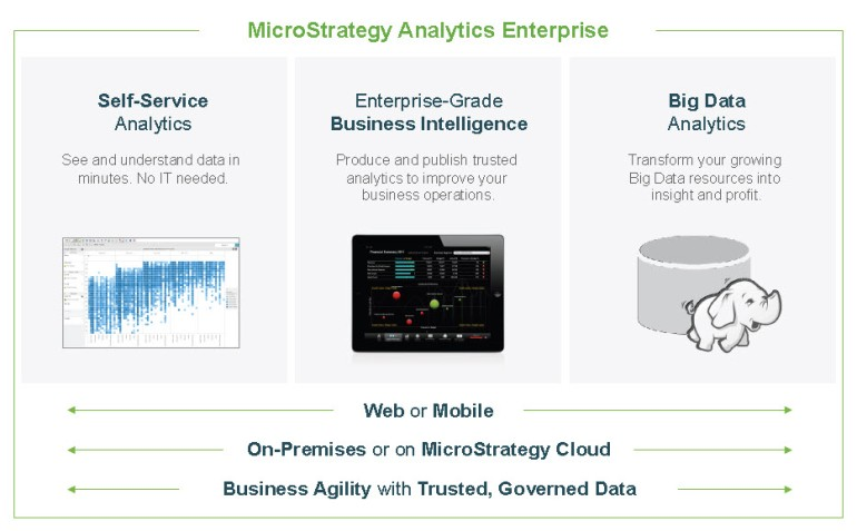 MicroStrategy Analytics Enterprise
