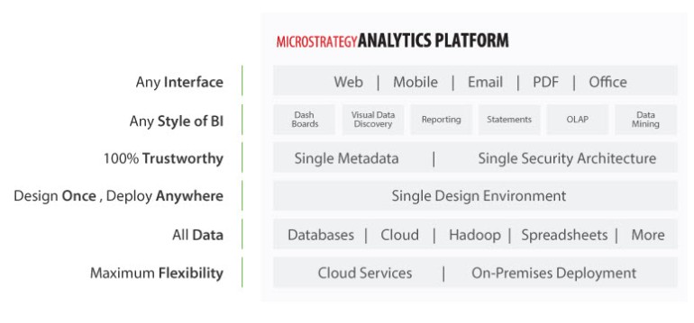 MicroStrategy Analytics Platform