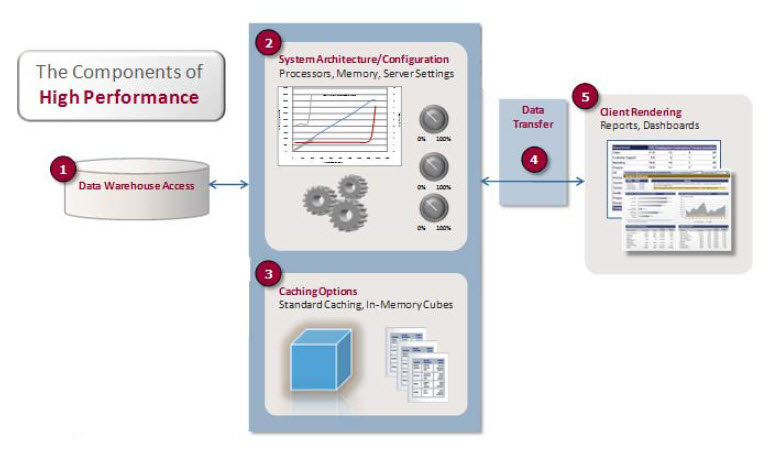 The Components of High Performance