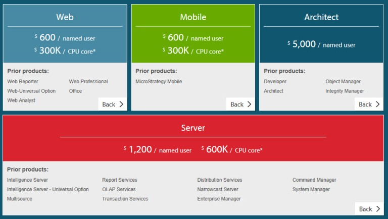 New MicroStrategy Pricing