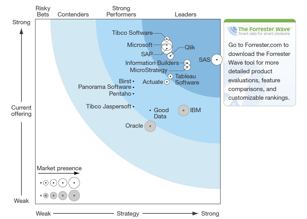 Microstrategy Leads In Forrester Wave Agile Bi Report Q2